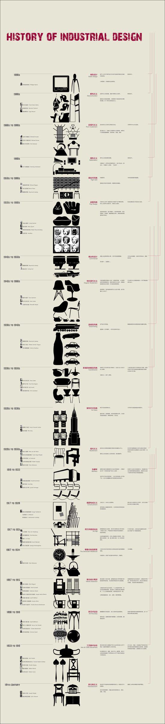 Historia del diseño industrial. History of industrial design