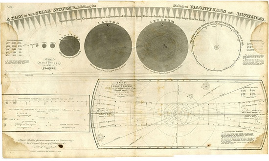 A Plan of the Solar System Exhibiting it's Relative Magnitudes and Distances. 1835 by crackdog, via Flickr