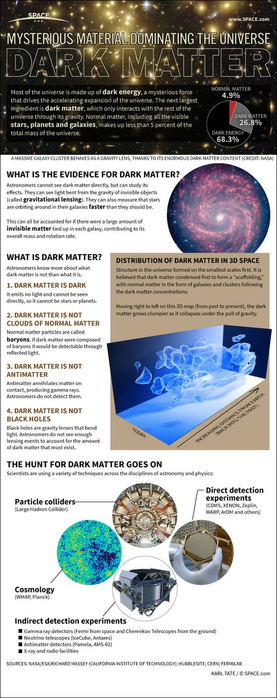 Infographic: What is known about the mysterious dark matter that fills the universe. space.com