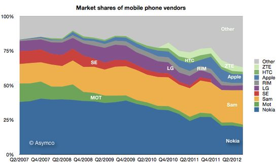 Market shares of mobile phone vendors Q2/2007 to Q2/2012, by ASYMCO