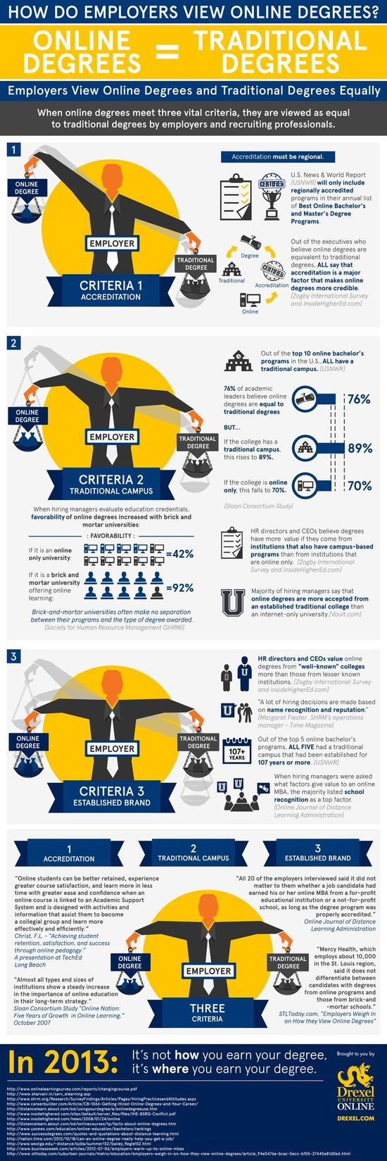 How Do Employers View Online Degrees Compared To Traditional Degrees? #highered #infographic