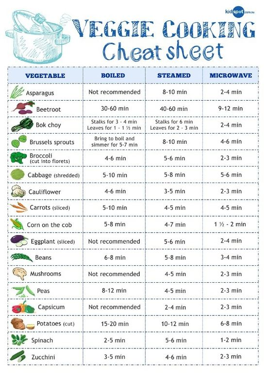 Cheat Sheet for cooking veggies