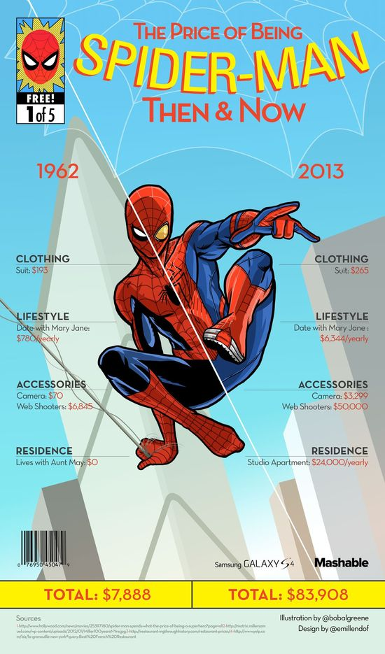How Much Does It Cost Being Spiderman? SERIOUSLY LIFE IS EXPENSIVE EVEN FOR An Average Ordinary Everyday Superhero