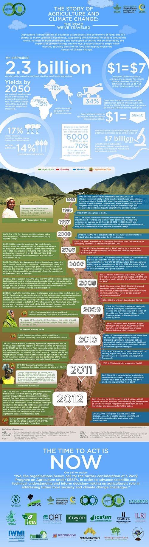 Charting the history of agriculture and climate change – Infographics
