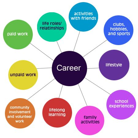 I love how this image illustrates all of the components that provide career direction.