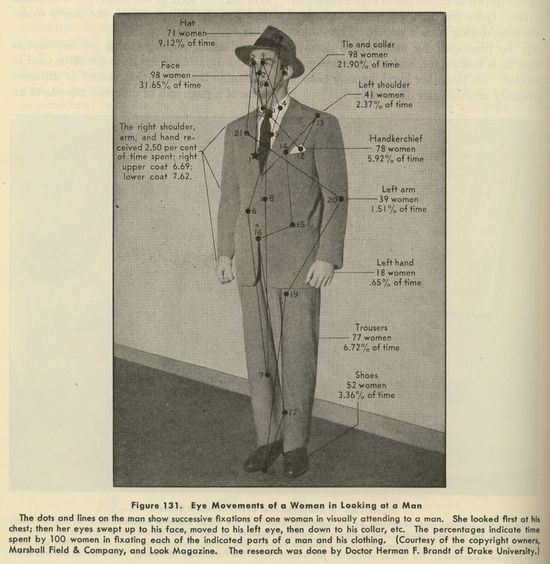 1940's  eye-trail map of where women looked at a man