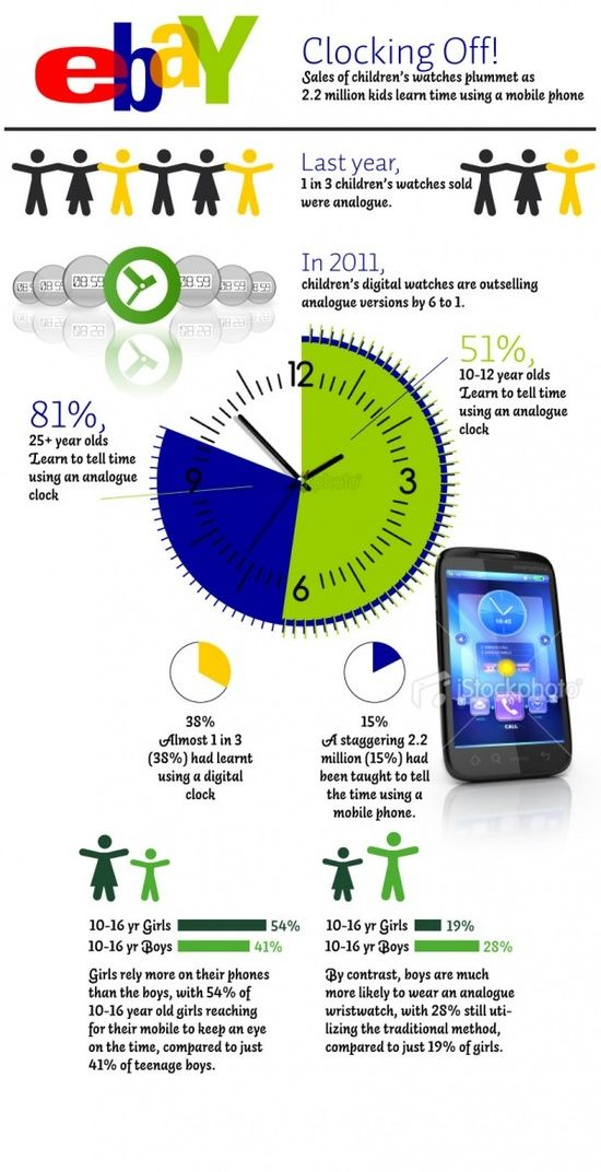 how-kids-tell-the-time-infographic-infographic#self personality #softskills