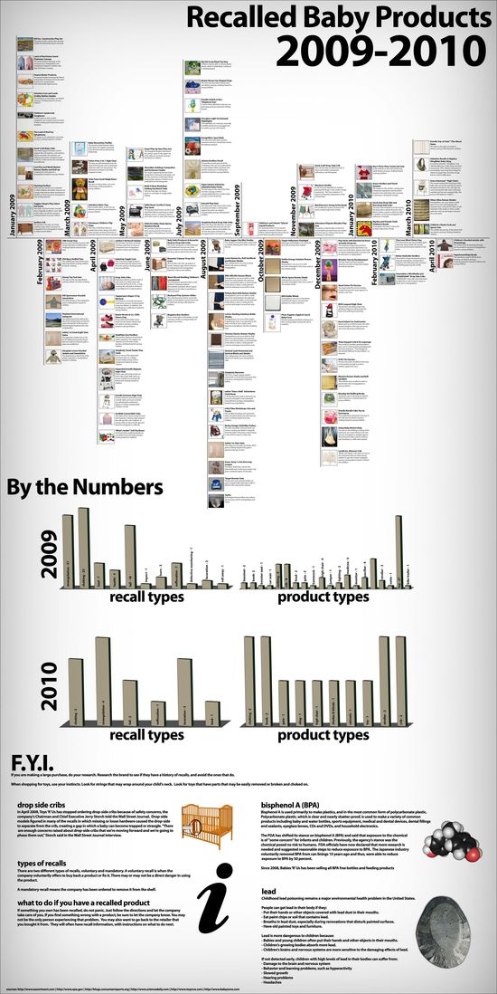 Recalled Baby Products 2009-2010 #Recalled #Baby #Products #Infographics