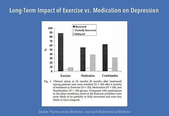 Long-Term Impact of Exercise vs. Medication on Depression