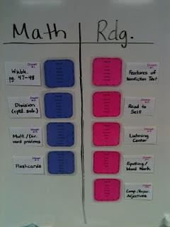 Center Organization chart