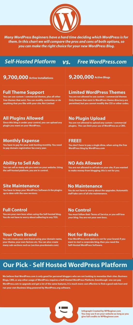 eFree WordPress versus Self-Hosted WordPress