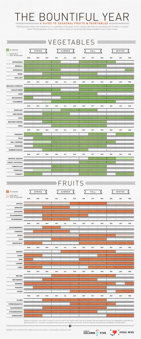 yay!!  Infographic: An Easy To Digest Guide To Seasonal Fruits And Veggies