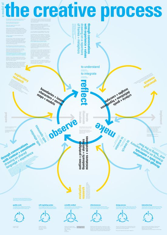 A Model of The Creative Process