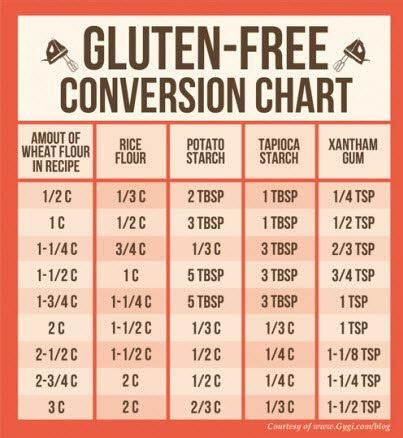 gluten free conversion