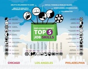 What are the top 5 skills that employers #self personality