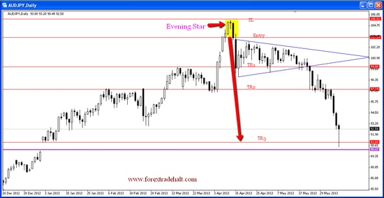Forex Trading In India, How to trade currency Market