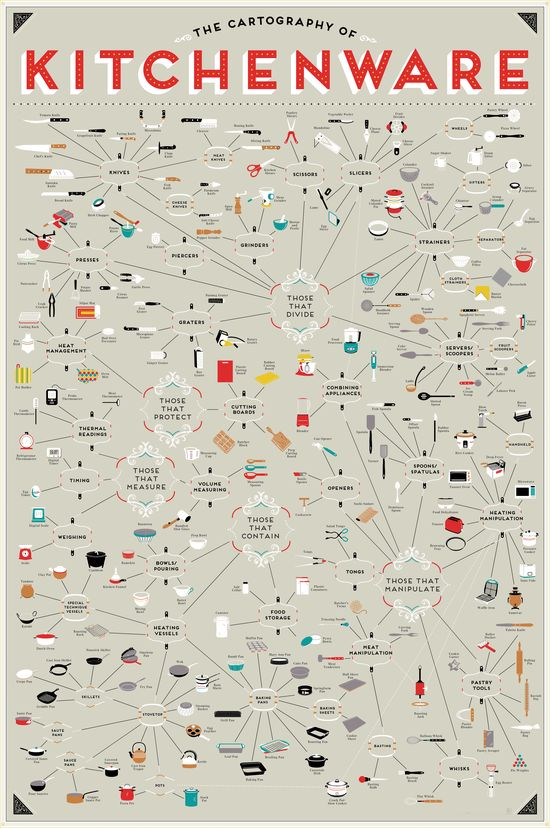 The Cartography of Kitchenware by popchartlab: Over 200 tools, machines, and manipulators--from mandolines to microwaves and ramekins to ravioli pins--used in the construction of delicious foodstuffs.  #Infographic #Kitchenware