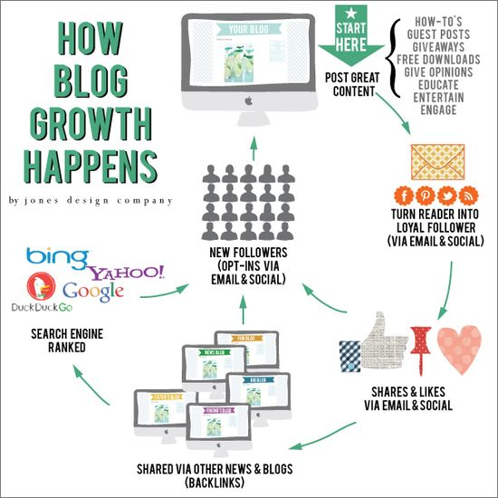 how blog growth happens by jones design company