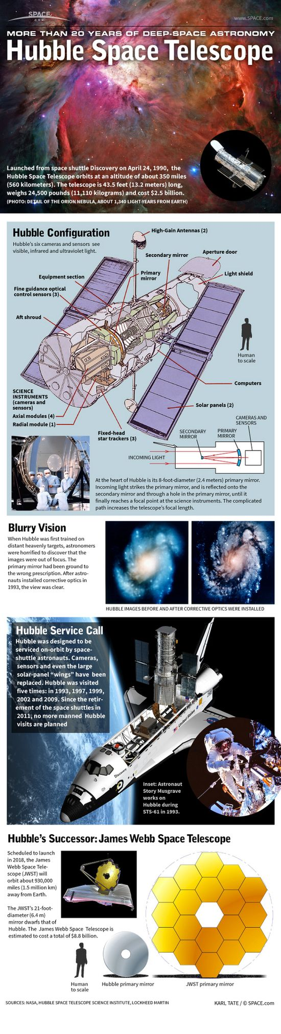20 Years of Deep-Space Astronomy: How the Hubble Space Telescope Works #Infographic