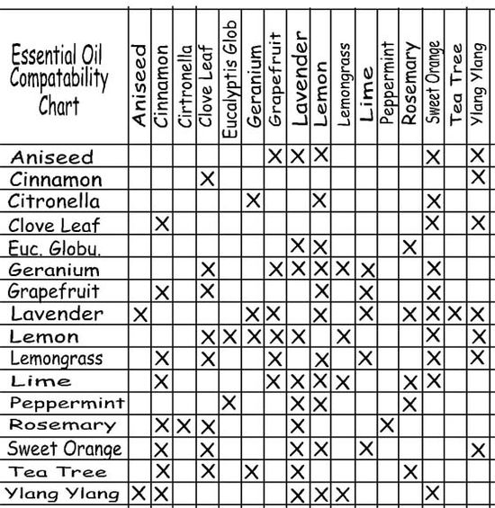 Essential Oil Compatability Chart