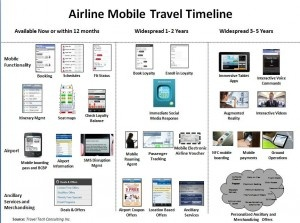 Airline Mobile Travel Timeline