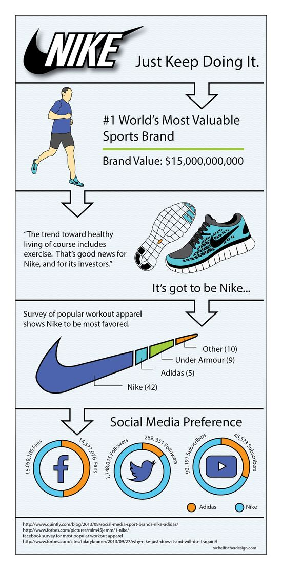 Nike Infographic – Just Do It