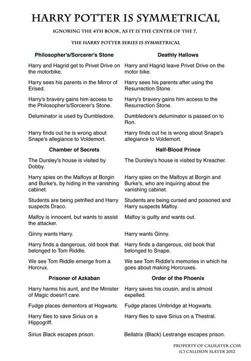 Harry Potter is a symmetrical story. So cool :)