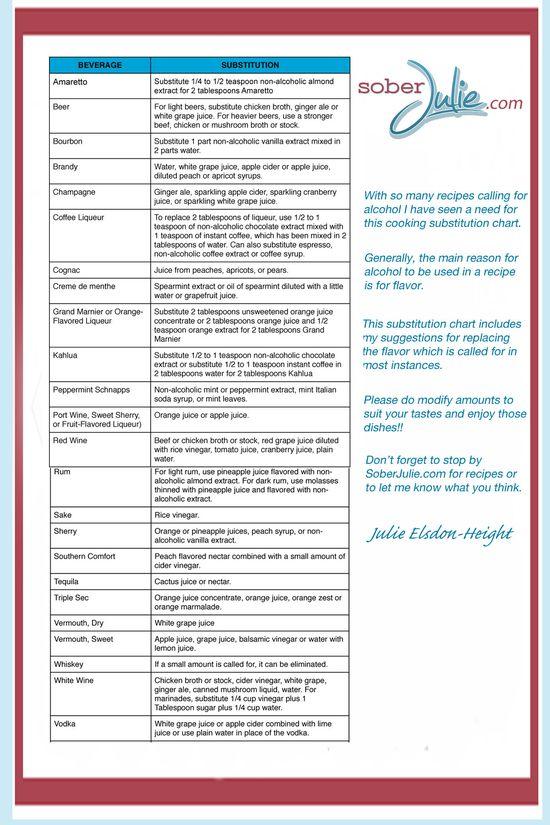 Alcohol Substitution Chart for Cooking. Super smart. Via Sober Julie.