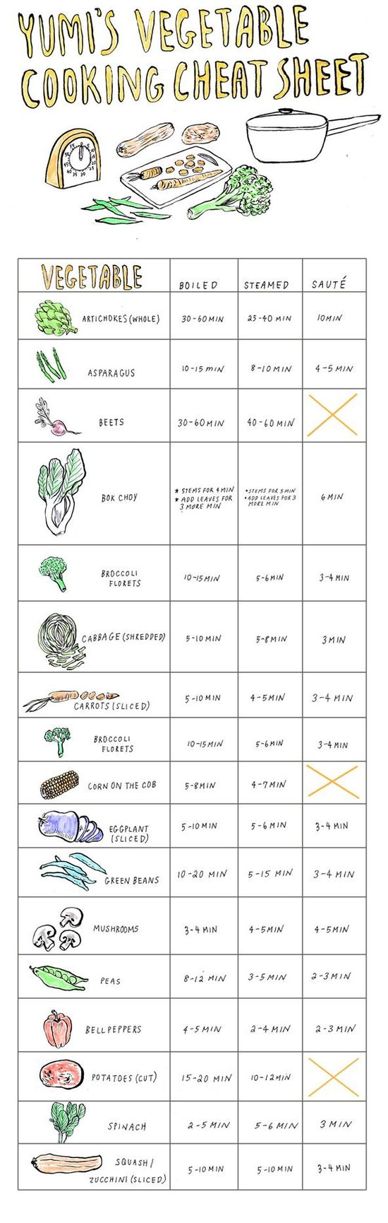 SO great! yumi's vegetable cooking cheat sheet.