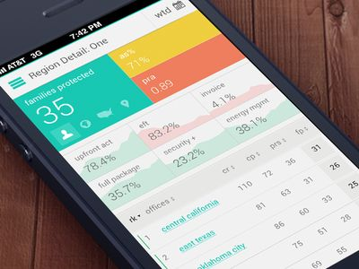 Insider Redesign nice graph iOS app design found on Dribbble. Like the color scheme.