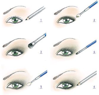 Eye Makeup How To Chart