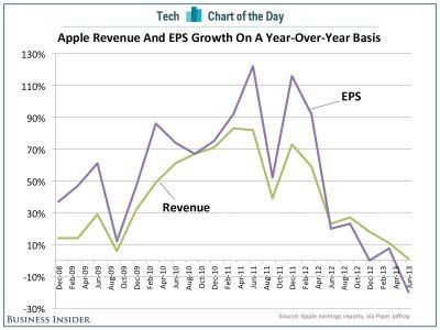 CHART OF THE DAY: #Apple's Growth Disappears - Business Insider