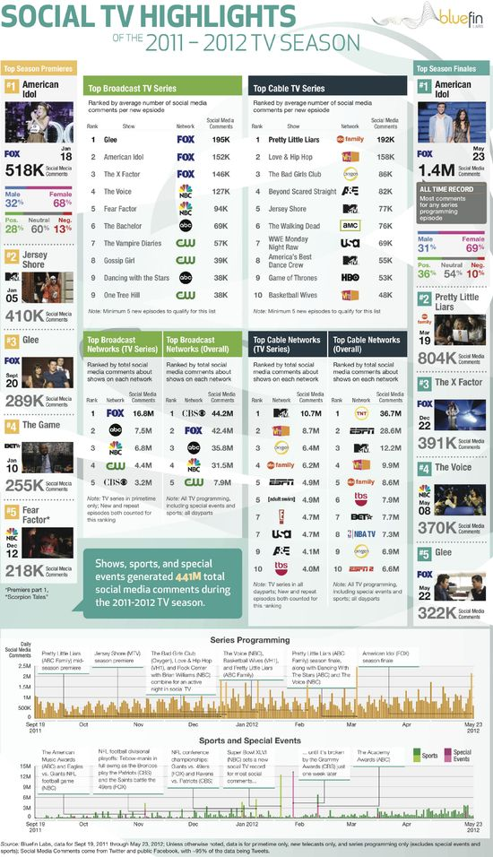 TV's Biggest Highlights on Social Media This Year [INFOGRAPHIC]