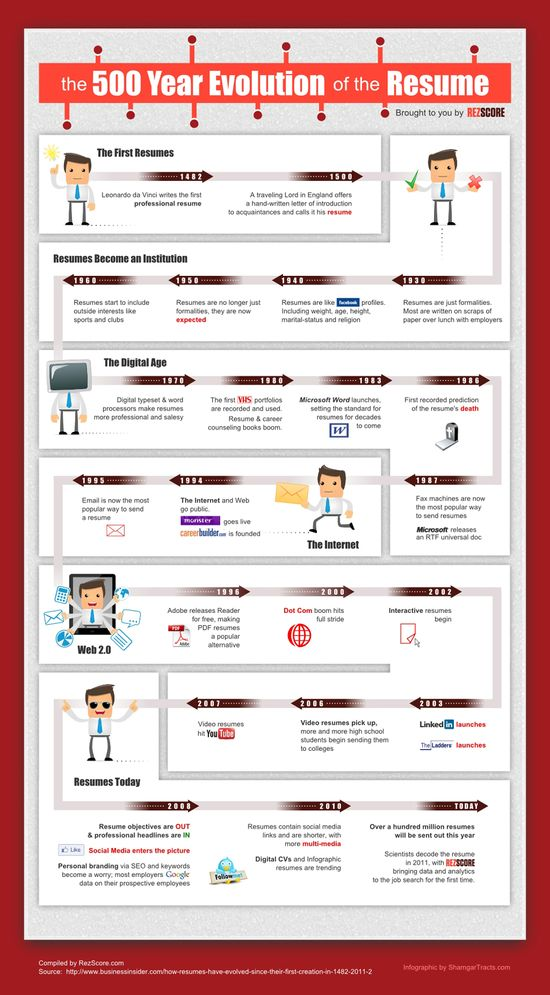The 500 Year History of the Resume [INFOGRAPHIC]
