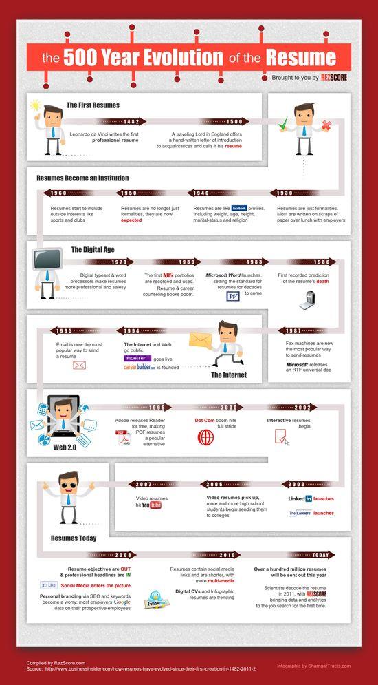 The Modern History of the Resume #infografía