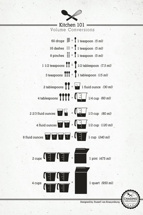 Kitchen conversions. Printing this out RIGHT NOW! I'm always forgetting these!
