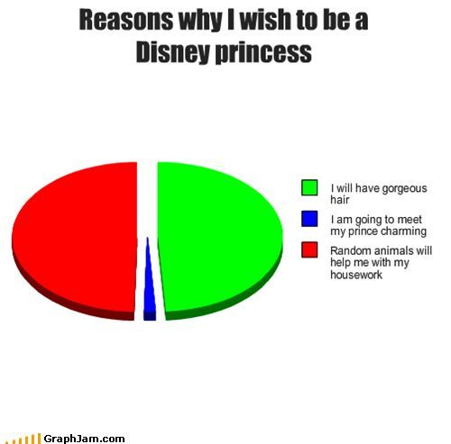 Reasons why I wish I was a Disney princess