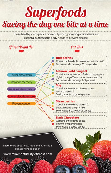 Superfoods = Fit foods