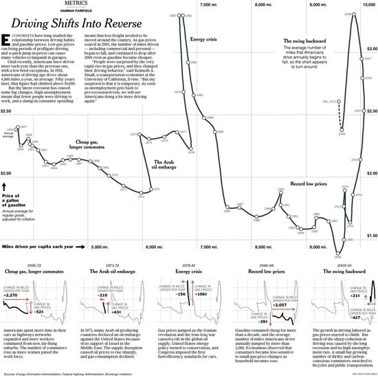 Driving Shifts Into Reverse: Gorgeous Chart by Hannah Fairfield for the New York Times. Static Infographics continue to reign supreme in my mind.