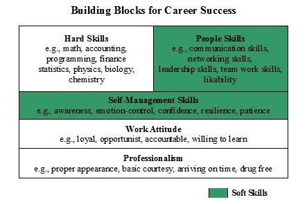 "Article on ""Soft Skills"": Building Blocks for Career #self personality #soft skills #softskills"