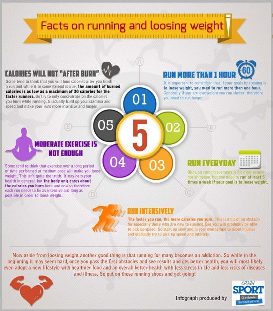 Facts on running and loosing weight