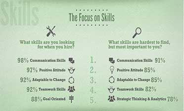 Top 5 Skills Employers