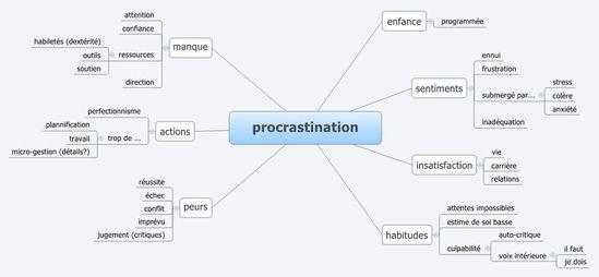 procrastination www.