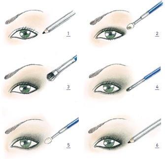 Eye Makeup How to Chart