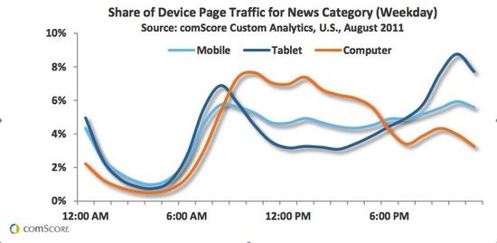 Uso de los dispositivos según los distintos momentos del día