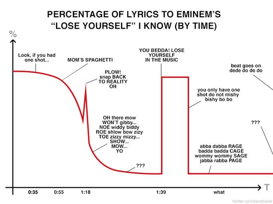 "Percentage of lyrics to Eminem's ""Lose Yourself"" I know (by time)"