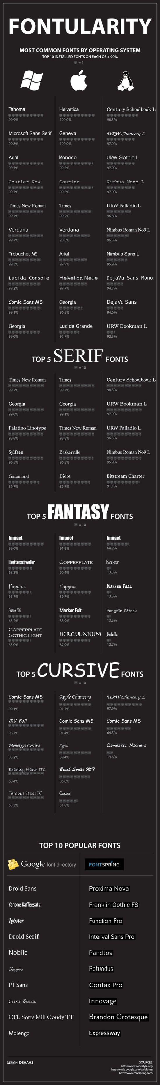 Fontularity: Most Po