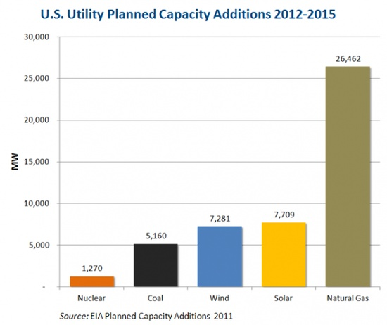 Power Generation Utility Additions 2012-2015 blog.timesunion.c...