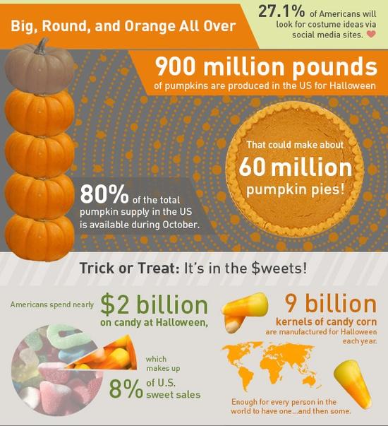 Pumpkins and Halloween stuff.