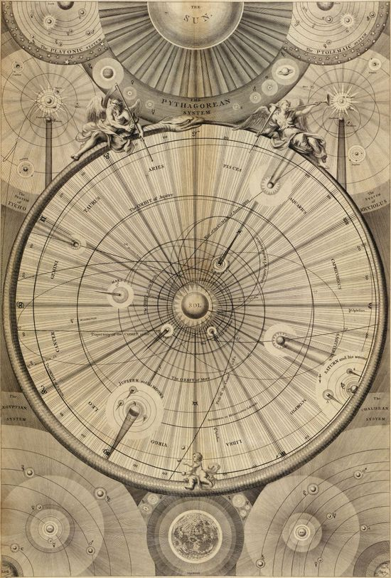 Antique map of the Solar System